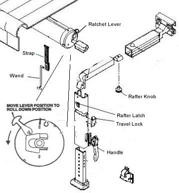 Basic RV Awning Operation Instructions - RV Basics  com